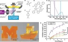 密歇根大学Sci. Adv.:通过体积聚合抑制图案化实现快速、连续地增材制造