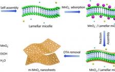 """大连化物所吴忠帅Energy Storage Materials:基于二维介孔MnO2纳米片和""""Water-in-Salt""""凝胶电解液的非对称微型超级电容器"""