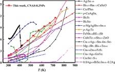 清华李敬锋Nano Energy : 基于Cu12Sb4S13四面体的热电纳米复合材料及其热电性能增强