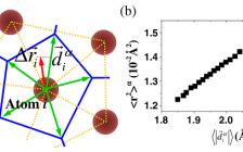 中科院力学所Phys. Rev. Lett.: 用方向序结构参量预测玻璃态物质中的玻色峰