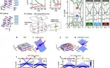 东京大学&东京工业大学Nature:弱拓扑绝缘态在实验中首次被验证