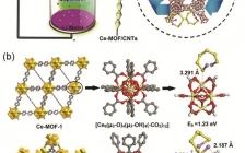 华南师大蔡跃鹏、昆士兰科大王红霞ACS Nano:铈基金属有机框架作为高效隔膜涂层可催化多硫化物转化
