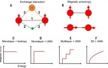 加州大学伯克利分校张翔教授Science综述:二维磁性晶体及新兴的异质结器件