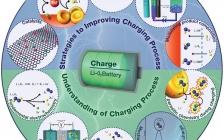 Adv. Mater.综述: 了解锂-氧电池充电过程中的化学反应:存在的问题和解决方案