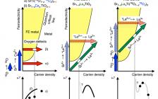 Nat. Commun.:电子掺杂钛酸锶将超导性提高至非磁量子临界点