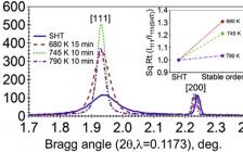 美国德克萨斯A&M大学Acta Materialia:NiCoMnIn磁性形状记忆合金中成分和晶体排序对铁磁转变的影响