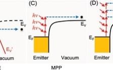 国家纳米科学中心戴庆课题组Adv. Mater.: 基于纳米材料的超快场发射电子源