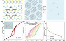 国家纳米科学中心谢黎明Nano Lett.:1T-TaS2中多态电荷波密度相变的拉曼光谱和动态电学研究