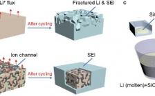 天大罗加严Adv. Mater. :块状纳米结构材料设计助力抗断裂锂金属负极