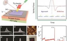 中科院纳米能源所王中林院士Adv. Mater. : 金属-电介质的温度对纳米级接触起电中电子转移的影响