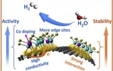 包信和院士团队Nano Energy:用于高性能析氢反应的三维分层MoS2/石墨烯结构