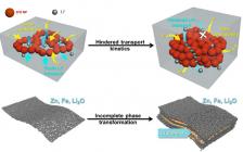 Energy Storage Mater.:理解介观中尺度下过渡金属氧化物中团聚效应阻碍锂离子传输
