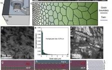 美国橡树岭国家实验室Acta Mater.:通过保形加工获得具有高应变硬化能力的梯度纳米层压中等熵合金