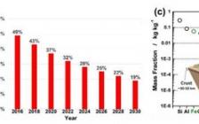 中科院唐永炳、清华-伯克利深圳学院成会明和俄勒冈州立大学纪秀磊Angew:高性能低成本双离子电池的最新进展和发展策略