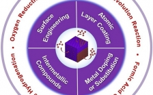 清华王定胜、李亚栋Nano Today:贵金属基纳米材料原子尺度的结构调节