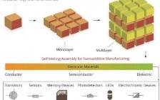 南开朱剑Adv. Mater.综述: 纳米增材制造电子薄膜和器件的自限制组装方法