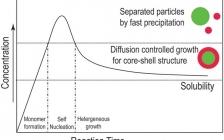 中科院曹安民团队Small综述: 正极材料精密的表面工程用于改善锂离子电池的稳定性