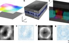 今日Nature铁电材料的重大发现:室温极性斯格明子的观察