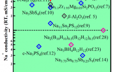 JACS:富钠反钙钛矿Na3OBH4中可旋转阴离子团簇产生的超离子导电性