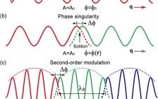 清华大学朱静课题组Phys. Rev. Lett.: 空穴掺杂的LuFe2O4+δ中的电荷-晶格耦合:二次调制结构的起源