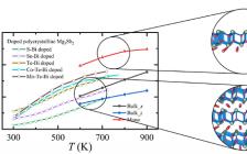Nano Energy:二维单层Mg3Sb2具有显著高于块体样品的热电性能