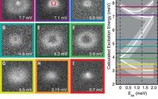 今日Science:磁性单分子传感器的自旋相互作用的探测和成像