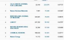 重磅!2019最新材料化学影响因子对比,国产期刊再创新高!