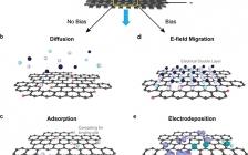 斯坦福大学崔屹ACS Nano: 基于氧化石墨烯电极通过直流/交流电化学方法去除和回收水中重金属