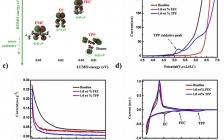 厦门大学杨勇课题组Nano Energy: 一种用于高性能锂离子电池的电解液添加剂(TPP)
