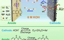 南开大学陈军院士Chem:基于聚蒽醌阳极的可充电水性聚合物-空气电池