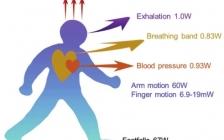 华中科技大学周军Adv. Mater. 综述:用于人体能量收集的纤维基能量转换器件