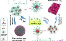 吉林大学和长春应用化学研究所Adv. Energy Mater:可控合成晶体结构可调的介孔TiO2多质异形体用于光催化水裂解制氢