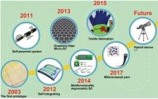 悉尼大学陈元 Adv. Mater. :一维超级电容器的研究现状和发展方向