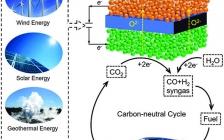 汪国雄研究员和包信和院士AM综述:固体氧化物电解池中高温CO2电解的发展、挑战与展望