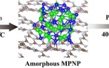 北京大学郭少军团队Angew. Chem.:贵金属纳米粒子在低温下热解成富电子磷配位的贵金属单原子