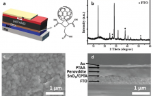 北大徐东升团队Adv. Funct. Mater.:用于高效率和稳定平面的Sn基钙钛矿太阳能电池的SnO2-CPTA电子输运层