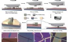 潘曹峰Nano Energy:WS2/CsPbBr3范德华异质结平面光电探测器具有超高开关比和压电光电子学效应诱导的应变门控特性