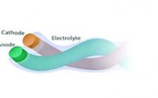 中科院长春应化所AdvMater:柔性一维电池的最新进展和前景