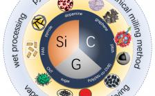 Carbon Energy:碳在集成硅/石墨负极用于高能量密度锂离子电池的关键作用