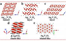 中南大学Acta Mater.: 从结构角度揭示钒酸银正极材料在水系锌离子电池中的储能行为