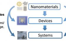 北卡罗莱纳州立大学Adv. Mater.综述:基于纳米材料的柔性可拉伸集成传感系统