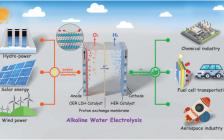 上海理工大学王现英教授团队J MATER CHEM A综述:用于析氧反应的层状双氢氧化物电催化剂最新进展