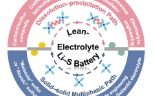 北理工Angew: 贫电解液情况下实用型锂硫电池的挑战与机遇