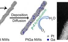 湖南大学黄宏文课题组JACS:PtGa超细纳米线中非常规的p-d杂化相互作用促进电催化氧还原性能