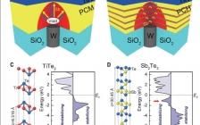 今日最新Science: 相变异质结构实现超低噪声和漂移的存储