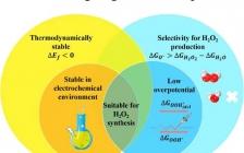 北京化工大学黄世萍团队ACS Catalysis:同时实现单原子催化剂二电子O2电还原的高活性和选择性