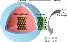 北大深研院AEM:梯度钛掺杂改善高镍LiNi0.8Co0.2O2的电化学性能