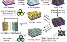 上交胡晓斌ACS Nano:锂硫电池阳极和阴极的3D有序多孔纳米结构赋予优异的储能性能
