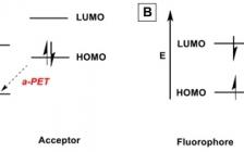 大连理工大学精细化工国家重点实验室彭孝军院士课题组Acc. Chem. Res.: 基于光感应电子转移的传感和诊疗探针