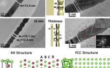 香港城大&麦吉尔大学Matter:超薄4H相金纳米带的热效应和瑞利不稳定性